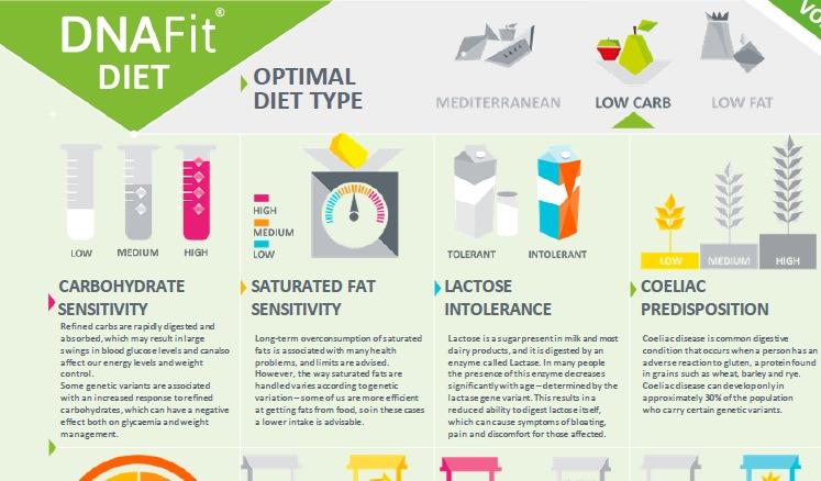 Dna Weight Loss Weightlosslook